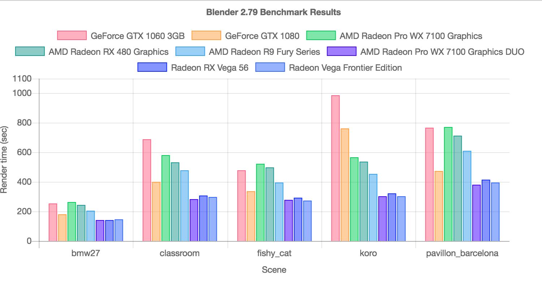 Radeon pro render, стоит ли того?