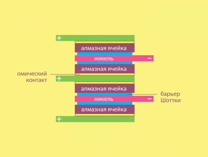 Российские физики уплотнили энергию ядерной батарейки в десять раз МФТИ, ядерная батарейка, наука, физика, naked science, длиннопост