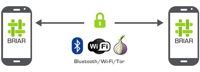 Briar - защищённый мессенджер внутри сети Tor Telegram, Tor, Мессенджер, Android, Криптография, Peer-To-Peer, Briar, Длиннопост