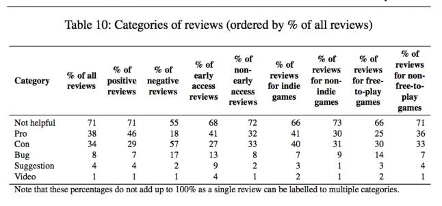 Исследование: игроков в Steam больше беспокоит плохой геймдизайн, чем баги Steam, Empirical Software Engineering, ученые, исследование, отзывы steam, канадские учёные, длиннопост