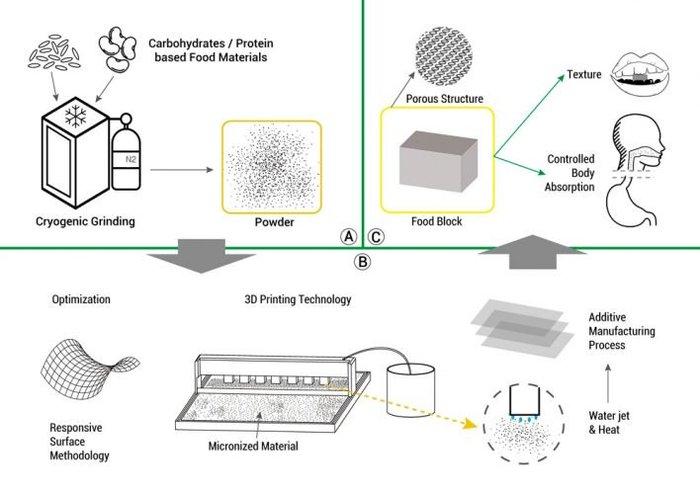 В Южной Корее представили домашний принтер для печати еды. принтер, еда, будущее, технологии, южная корея, дом, готовка, печать