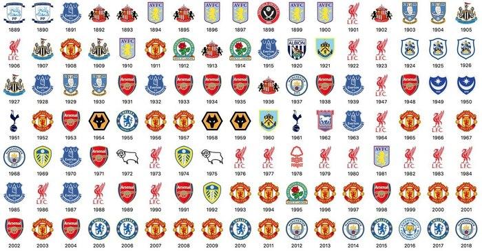 Все чемпионы Англии в истории на данный момент