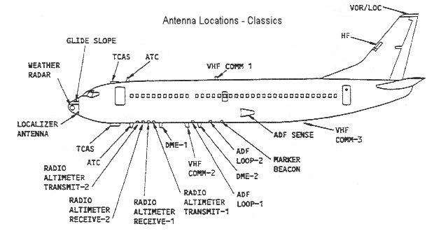 Про ориентацию Авиация, Навигация, Самолет, Вынос мозга, Длиннопост