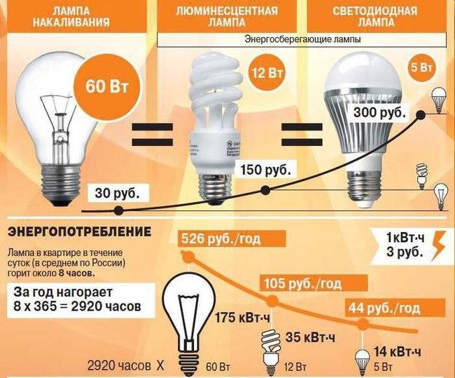 Экономят ли светодиодные лампы электроэнергию смех зазвенел королевской монеткой маленький
