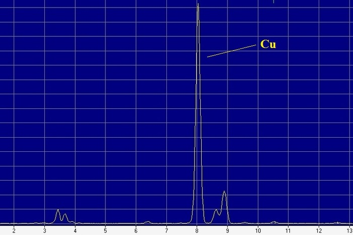Кусок вибраниума/спутника/Гипербореи. РФА, Анализ, Химия, Длиннопост