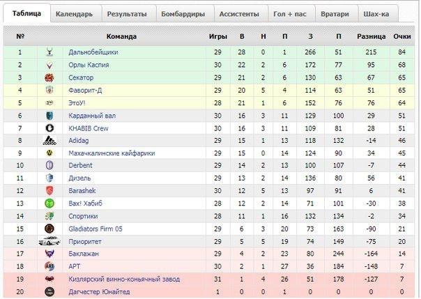 В мире есть много странных вещей, но таблица ЛФЛ Дагестана – это просто из другой вселенной Дагестан, Футбол, Названия команд