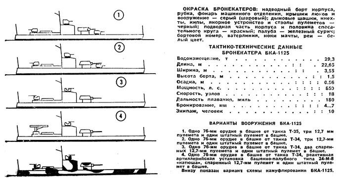 Постройка модели бронекатера пр.1125. Вступление Судомоделирование, Судомоделизм, Радиоуправляемые модели, Масштабная модель, Длиннопост