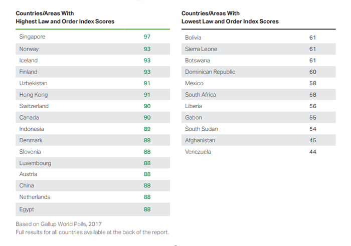 Узбекистан занял 5 место среди самых безопасных стран мира. узбекистан, безопасность, рейтинг