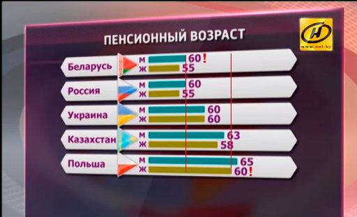Как в Беларуси в 2016 году подавали информацию о повышении пенсионного возраста пенсия, реформа, Беларусь, пенсионный возраст, обман, СМИ