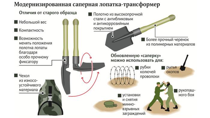 Российская армия получила малую пехотную лопату-трансформер за 3000 руб. Армия, Малая пехотная лопатка, Длиннопост, Снаряжение, Лопата