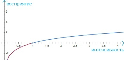Математика человеческих ощущений: почему время идёт быстрее, когда мы становимся старше? И не только об этом... математика, ощущения, чувства, человек, психология, психофизика, длиннопост