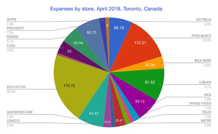 Расходы недавних иммигрантов в Торонто в апреле 2018 Канада, Иммиграция, Расходы, Стоимость, Торонто, Продукты, Жизнь за границей, Финансы, Длиннопост