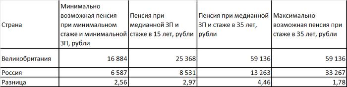 Сравнение страховых частей пенсии в Англии и России Англия, Сравнение, Пенсия, Длиннопост, Михаил, Страховая часть