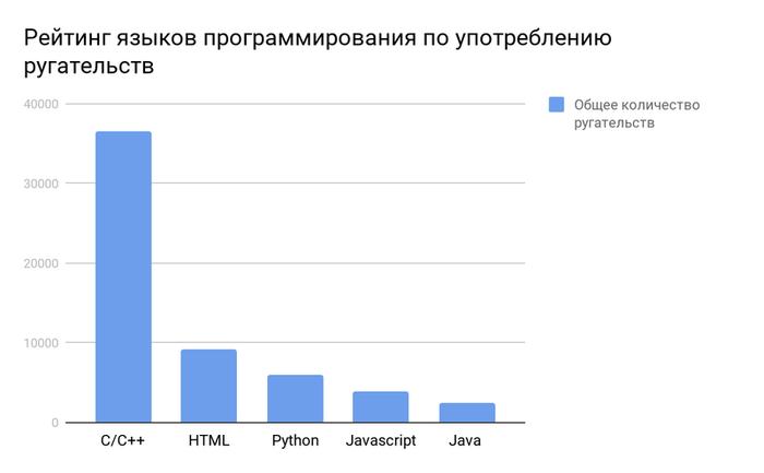 Рейтинг языков программирования по употреблению ругательств
