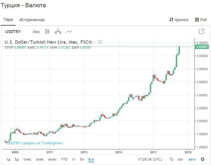 Продолжение войны Эрдогана с ЦБ Турция, Политика, Экономика, Эрдоган, Длиннопост