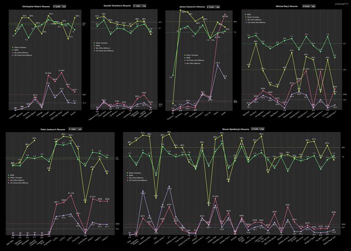Графики рейтингов и сборов шести самых популярных режиссеров