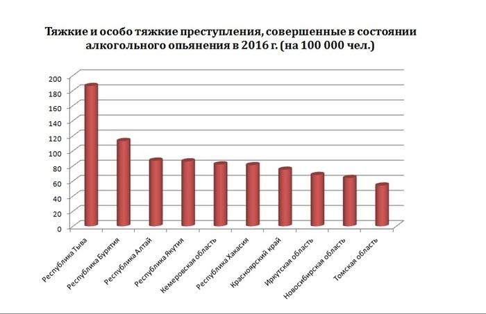 Все ли йогурты одинаково полезны, или о статистике пьяных преступлений в разных регионах России Преступность, Полиция, Прокуратура, Статистика, Алкоголь, Бурятия, Грусть, Длиннопост, Текст, Анализ