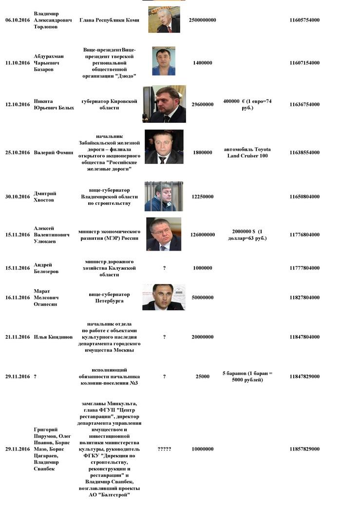 Украли..... Коррупция, Деньги, Мошенники, Длиннопост