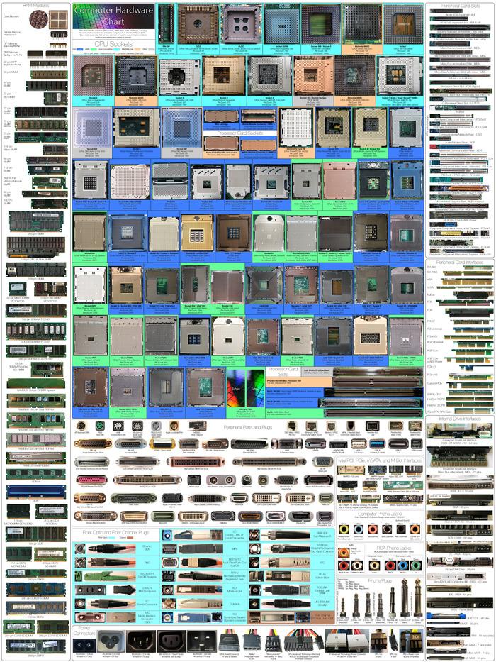 Обновленная версиякомпьютерного оборудования Компьютер, Сокет, Разъем, Оборудование