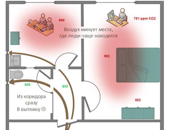 Домашняя климатическая установка: сколько человеку нужно воздуха Домашнее, Приточная вентиляция, Здоровье, Забота о здоровье, Длиннопост, Домашняя климатическая установ, Дку