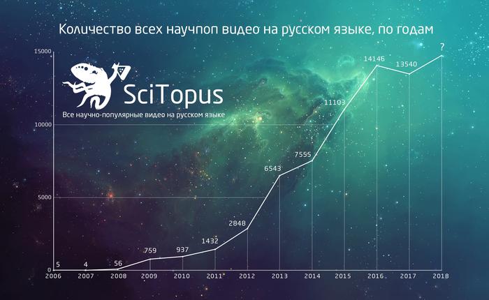 Список всех научно-популярных и образовательных каналов на русском языке (версия 07/08/2018) Подборка, Youtube, Научпоп, Список, Длиннопост