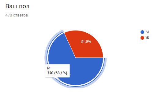 Результаты опроса киноманов. Часть 1 из 2 Опрос, Результаты опроса, Длиннопост, Опрос киноманов, Статистика, Отчет