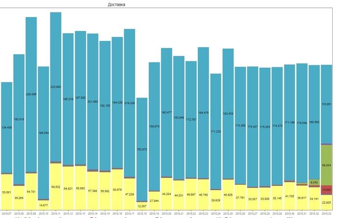 К - контрольные сроки доставки. Почта России, Нарушение, Маразм, Диаграмма, Статистика, Посылка