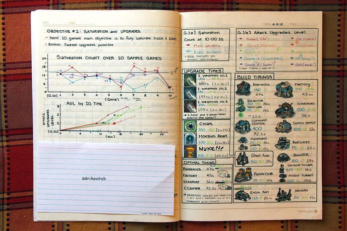 Тетрадь Старкрафтера Starcraft, Киберспорт, Почерк, Тетрадь, Компьютерные игры, Тренировка
