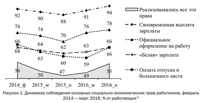 В России растет сверхэксплуатация трудящихся Соцзащита, Трудовое право, Вшэ, Экономический кризис, Длиннопост