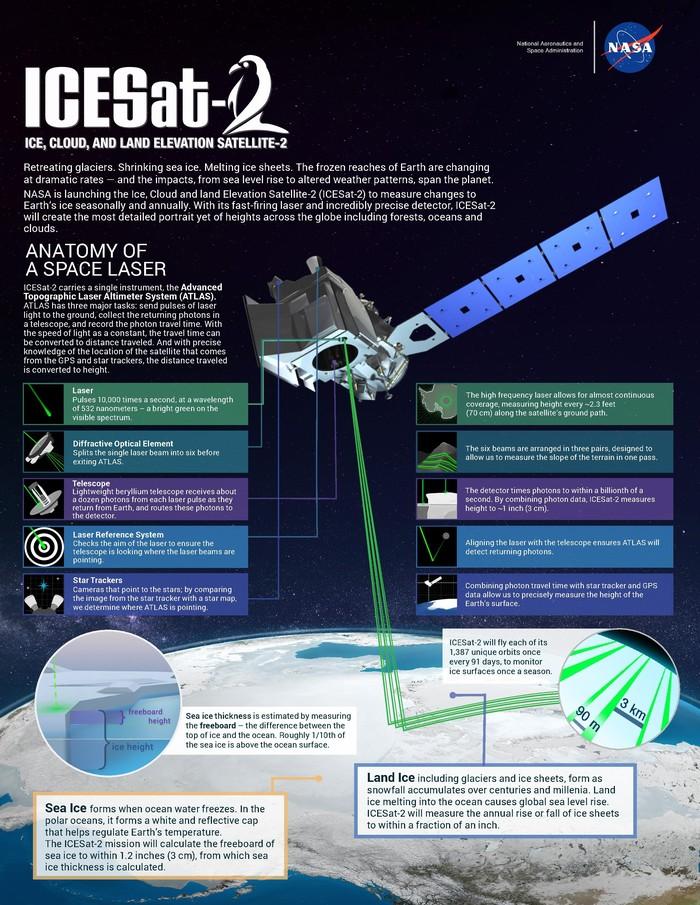 НАСА запустило в космос лазер для изучения льда на Земле Космос, Спутник, Ракета-Носитель, Климат, Лед, Инфографика, NASA, Видео, Длиннопост