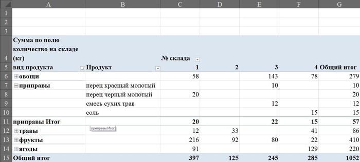Сводные таблицы Microsoft Excel, Обучение, Урок, Для чайников, Таблица, Длиннопост