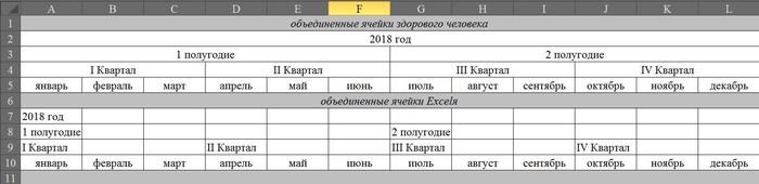 Сводные таблицы Excel, Обучение, Урок, Для чайников, Таблица, Длиннопост