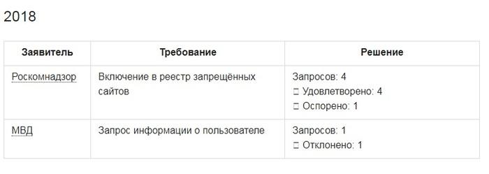 Таблица: «Хабрахабр» первым из российских компаний раскрыл статистику запросов властей о пользователях Таблица, Habrahabr, Статистика, Запросы, МВД, ФСБ, Роскомнадзор, Длиннопост