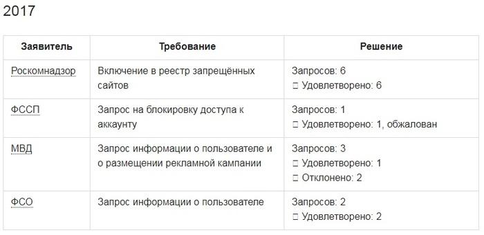 Регистрация ип хабрахабр составление деклараций 3 ндфл вологда