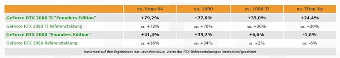 RTX 2080. 4% прирост производительности с 20% наценкой Turing, Gtx, GTX 1080Ti, RTX 2080, RTX 2080Ti, Vega 64, 3DCenter, IXBT