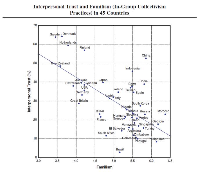 О Доверии. Часть 2. Доверие, Социальный капитал, Статистика, Ценности, Институциональная экономика, Длиннопост