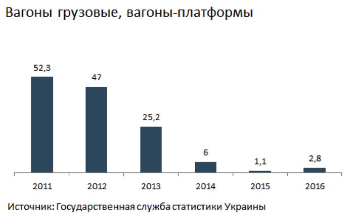 Катастрофа железных дорог Украины Украина, Экономический кризис, Железная Дорога, Текст