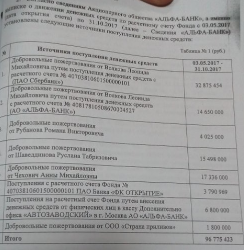 Миллионы собрали, а на пальто нет денег. Алексей Навальный, Донаты, Политика, Пальто