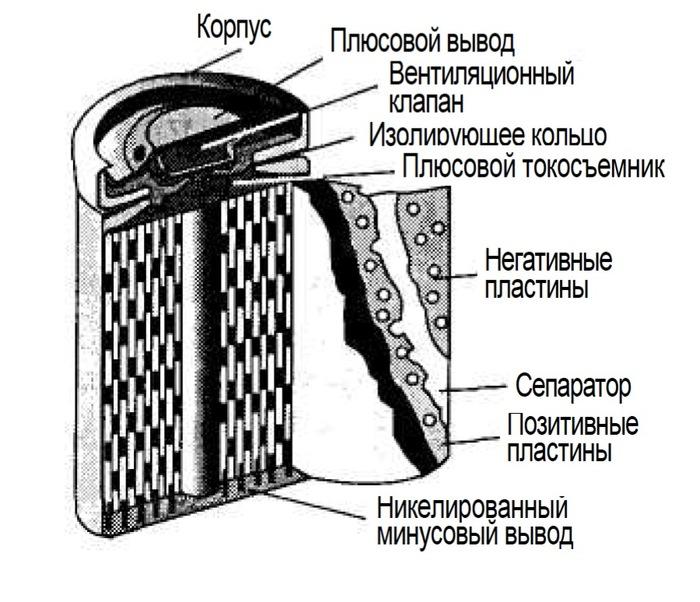 Способ восстановления емкости батареи из никель-кадмиевых аккумуляторов для шуруповерта. Восстановление, Лайфхак, Рукоделие с процессом, Длиннопост, Аккумулятор, Шуруповерт