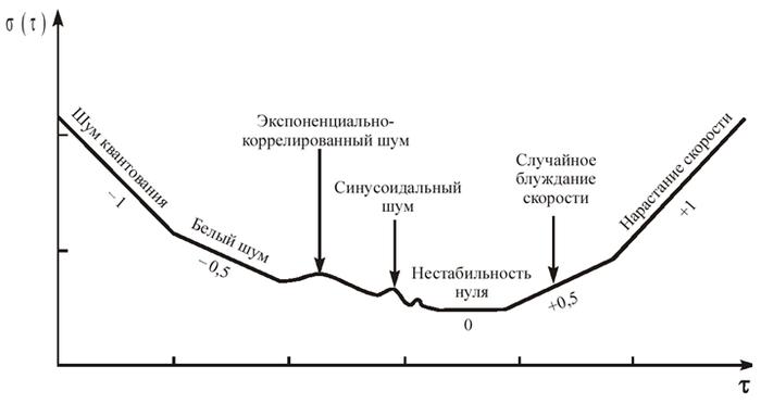 E-Learning. Часть 19. Сравнение алгоритмов обработки данных Научные исследования, График, Длиннопост