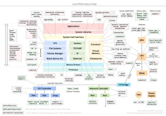 Памятка Linux админу по основным утилитам диагностики Linux, Администрирование, Утилиты, Памятка