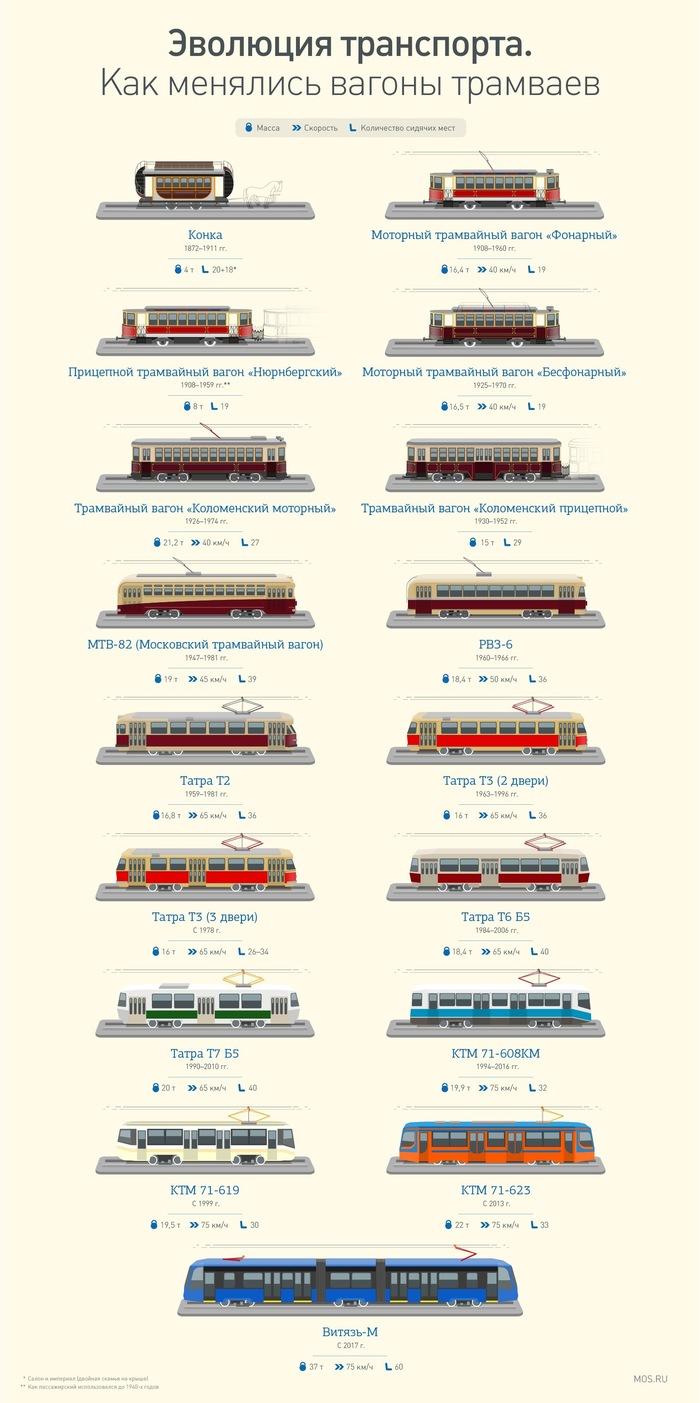 Как менялся московский трамвай Москва, Город, Транспорт