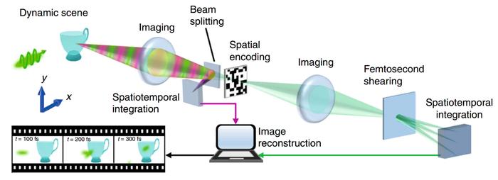 Камера засняла движение лазерного импульса со скоростью 10 триллионов кадров в секунду Наука, Интересное, Познавательно, Лазер, Свет, Техника, Slow motion, Физика, Гифка, Длиннопост