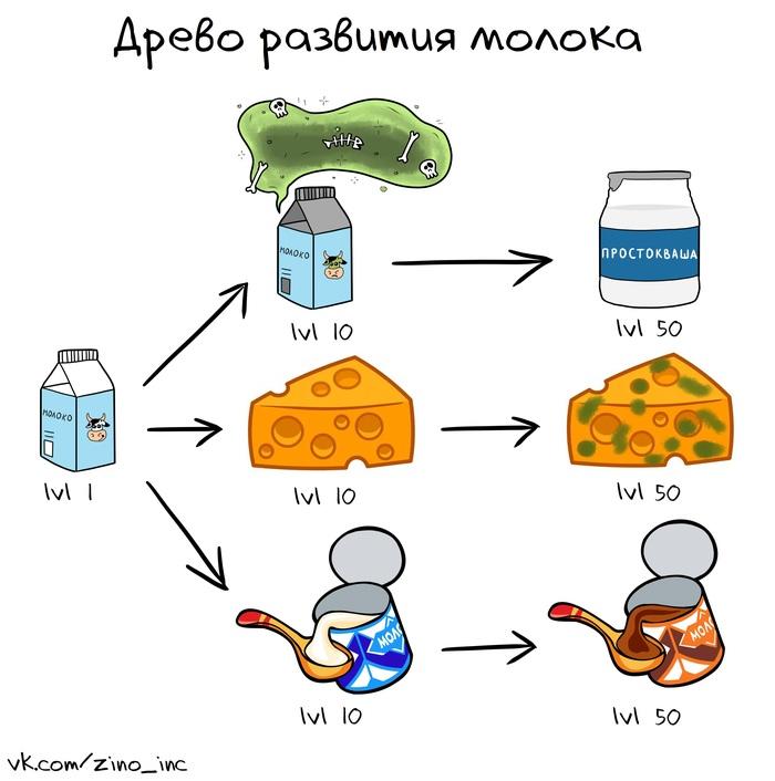 Если бы про молоко была РПГ игра Молоко, Комиксы, Веб-Комикс, ВКонтакте, Ролевые игры
