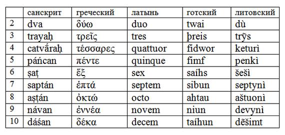 Санскрит: небольшой ликбез Лингвистика, Занудная лингвистика, Санскрит, Длиннопост