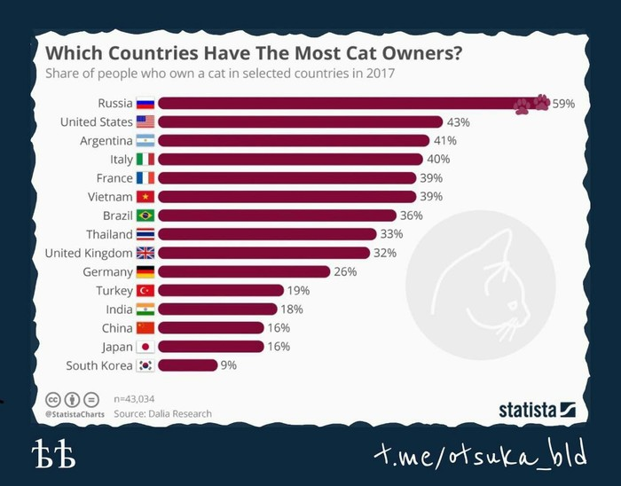 Количество владельцев котиков в разных странах