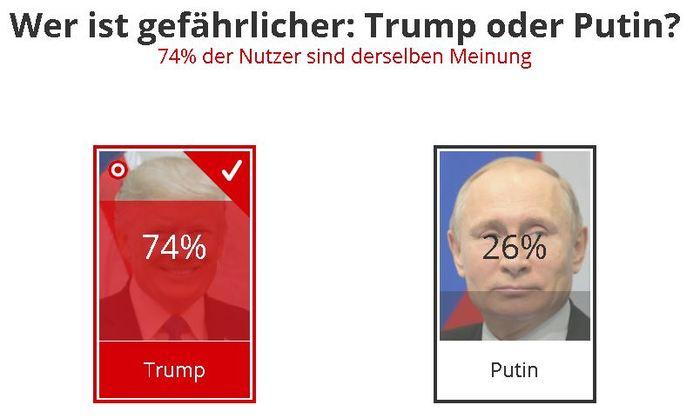 Кто опаснее: Трамп или Путин. Германия, Америка, Выборы, Политика, Трамп, Путин, Соцопрос, Опрос