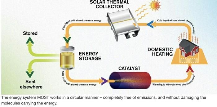 Тепло и свет – отходов нет! Солнечная энергия, Альтернативная энергетика, Энергетика, Батарея, Наука, Экология, Длиннопост