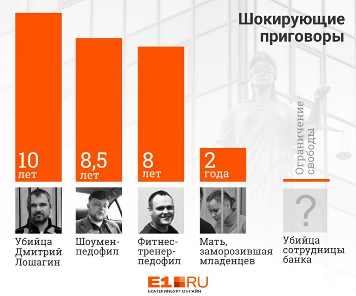 5 приговоров на Урале, которые нас шокировали Судебная система, Екатеринбург, Статистика, Длиннопост