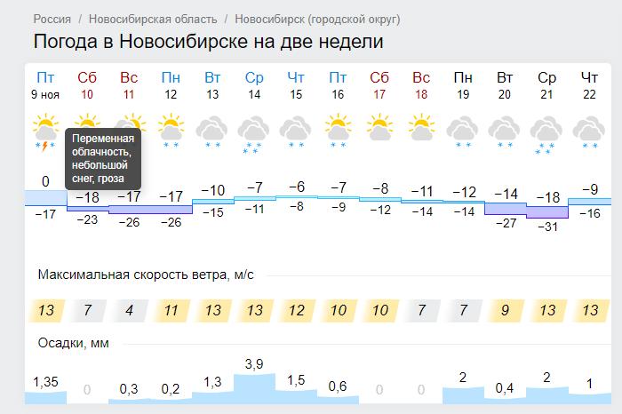 Коротко о погоде в Новосибирске Погода, Сибирь, Крайности